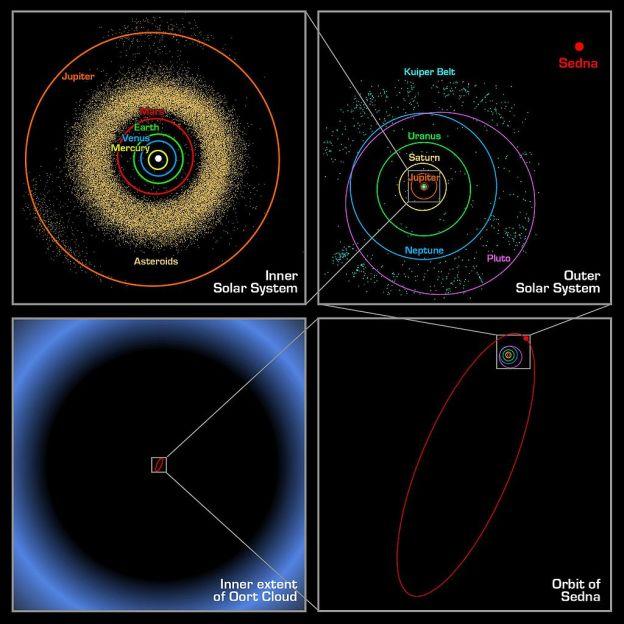 Oortin pilven sijainti KUVA:  NASA / JPL-Caltech / R. Hurt