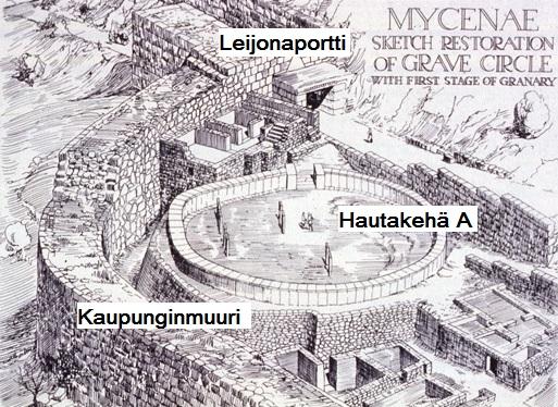 Hautakehä-A